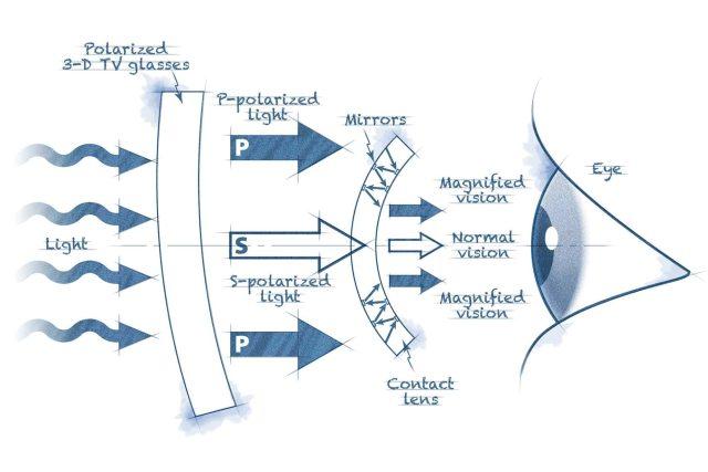 Princip fungování zvětšovací kontaktní čočky